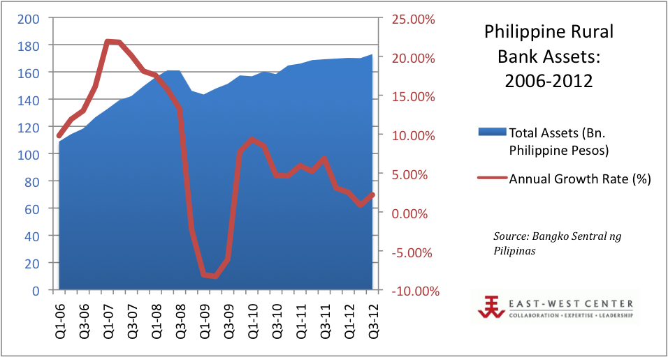 Philippine Rural Bank Assets: 2006-2012
