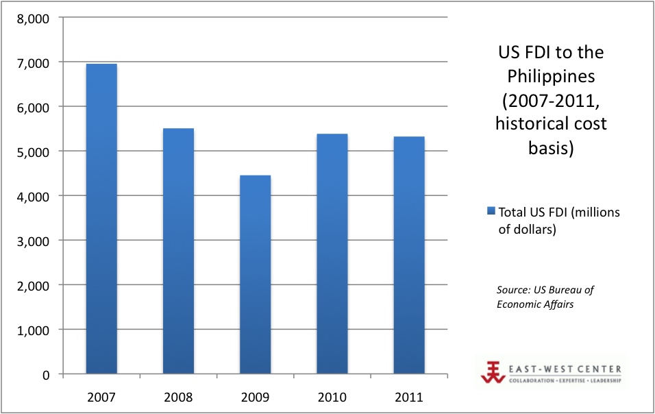 US FDI to the Philippines (2007-2011)