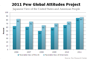 Chart of the Japanese positive view of the US and Americans 2006-2011 (Click to Enlarge)