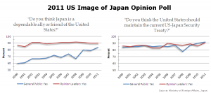 American views of Japan as a dependable friend and ally, and the maintanence of the US-Japan security treaty 2000-2011, from the Japan Ministry of Foreign Affairs 2011 US image of Japan opinion poll