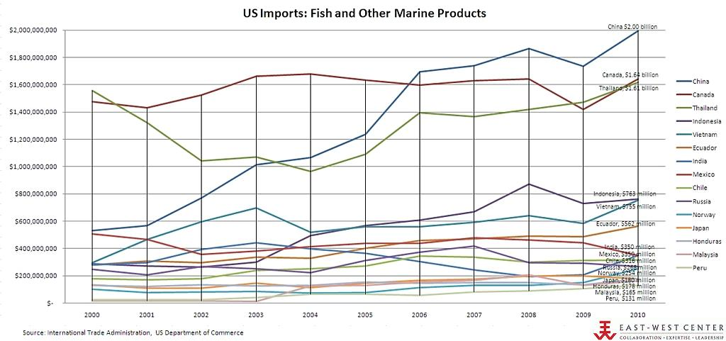 US Imports: Fish and Other Marine Products