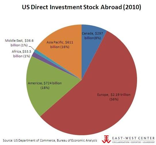 US Direct Investment Stock Abroad 2010