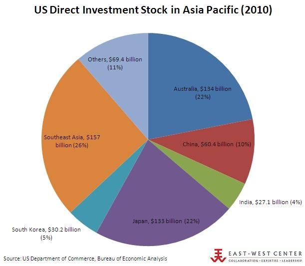 US Direct Investment Stock in Asia Pacific 2010