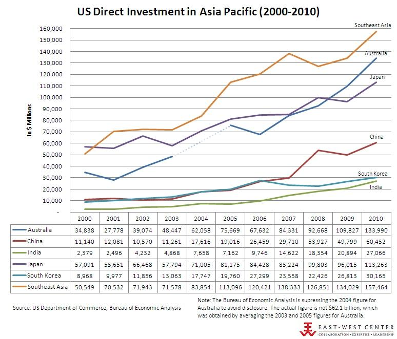 US Direct Investment in Asia Pacific 2000-2010