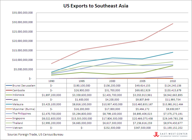 US Exports to ASEAN