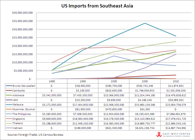 US Imports from ASEAN