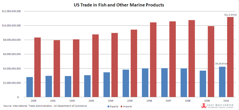 US Trade in Fish and Other Marine Products