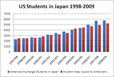 American Students in Japan. Source: IIE; Ministry of Justice, Japan Government. (Click to Enlarge)