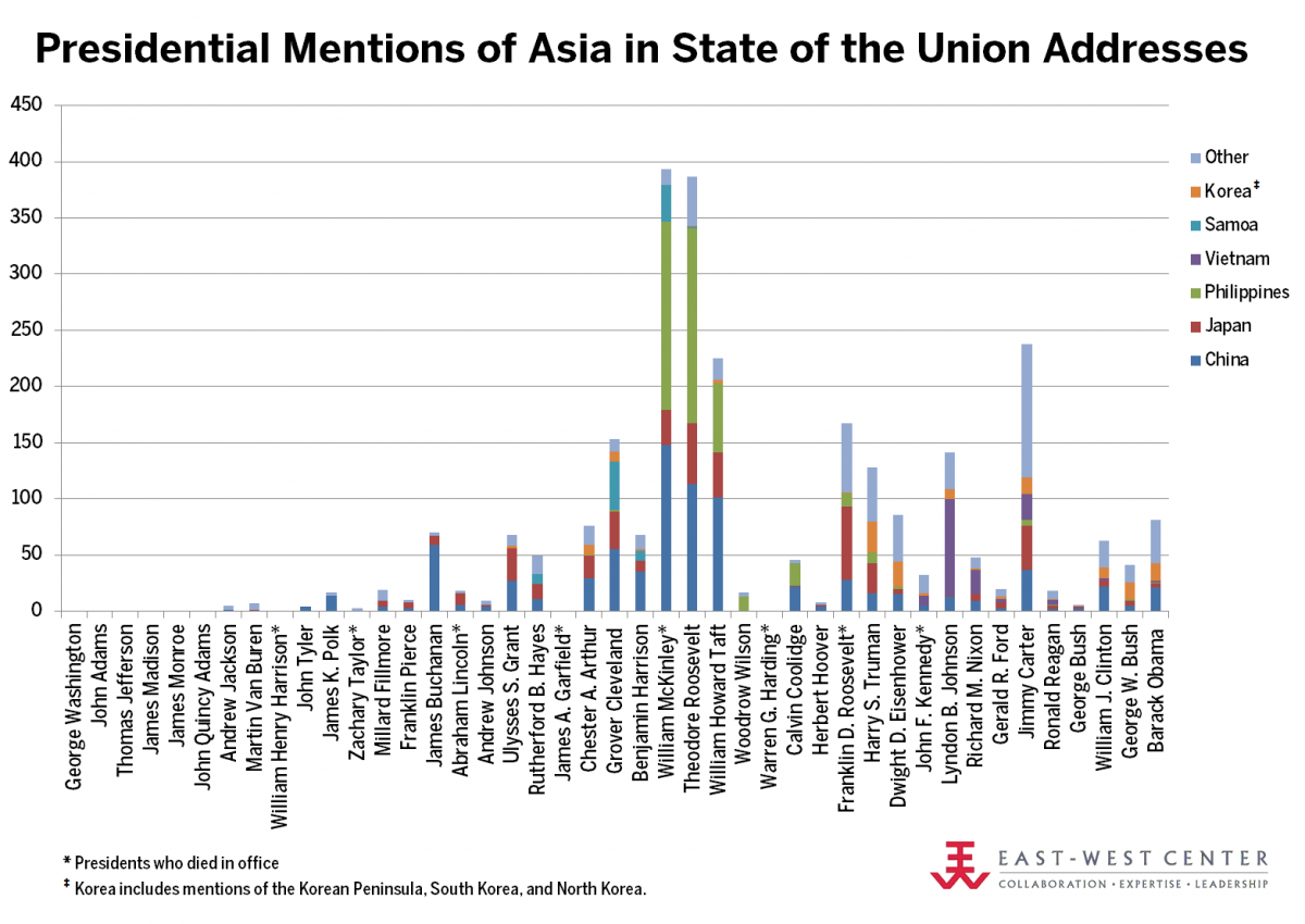 Presidential mentions of Asia in State of the Union addresses throughout US history.