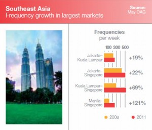 Southeast Asia intra-regional flight frequency growth. Source: Boeing Current Market Outlook 2011-2030 Report