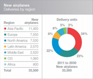 Projected Global Market Growth for New Airplanes 2011-2030 Source: Boeing Current Market Outlook 2011-2030 Report