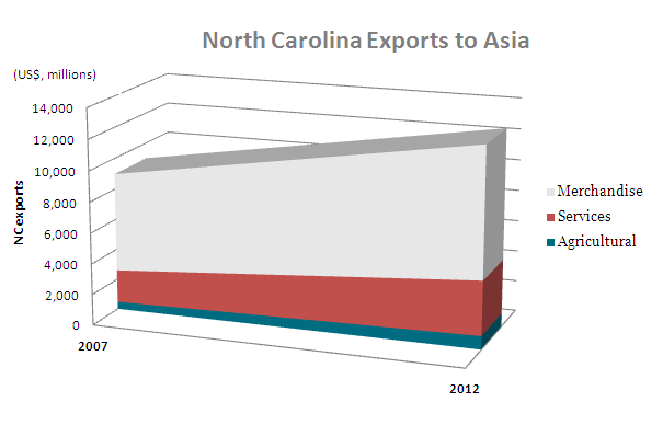 North Carolina Exports to Asia