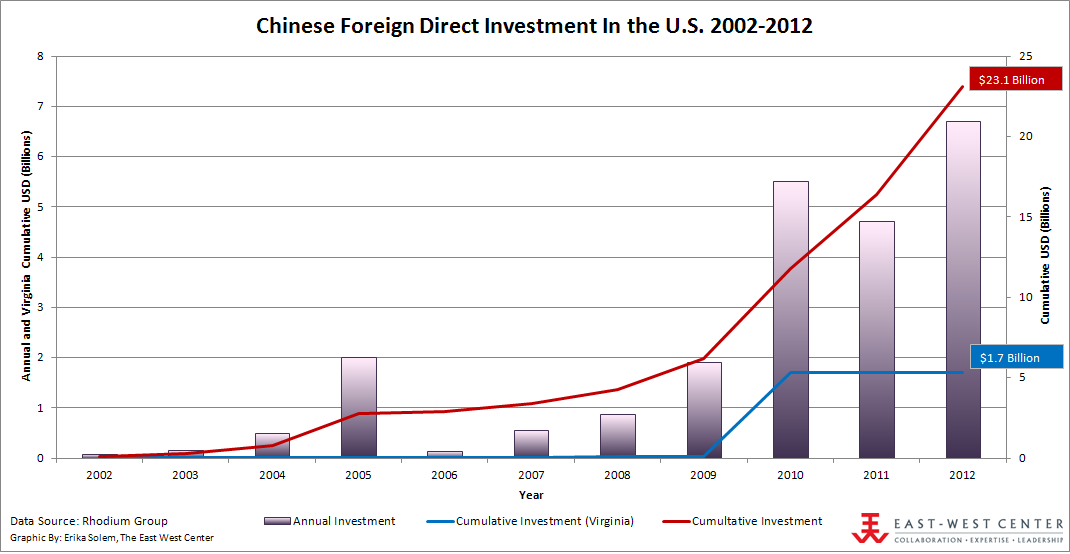 Chinese Foreign Direct Investment in the U.S. 2002-2012. Click to Enlarge.