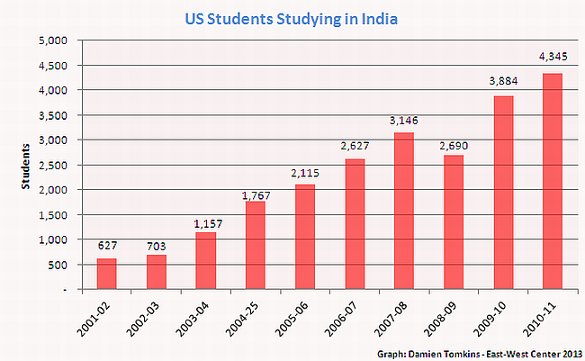 Steady growth for US students going to study in India (Click on image to enlarge)
