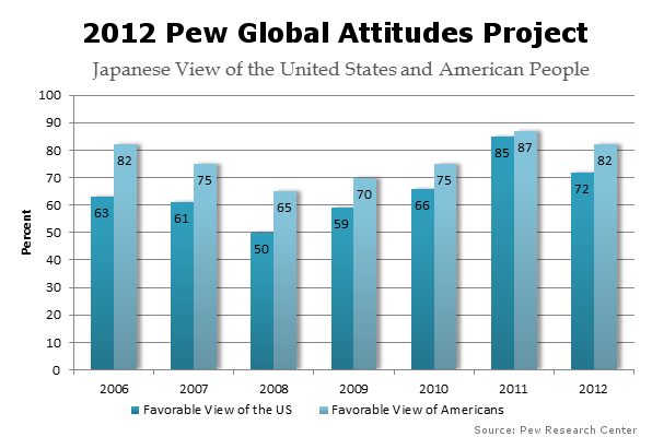 (Click to Enlarge) Chart of the Japanese positive view of the US and Americans 2006-2012