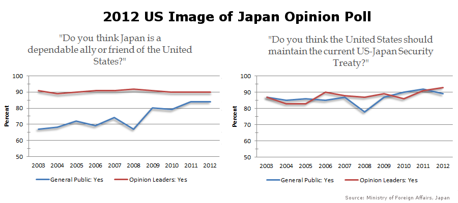 (Click to Enlarge) American views of Japan as a dependable friend and ally, and the maintanence of the US-Japan security treaty, from the 2012 US image of Japan opinion poll.