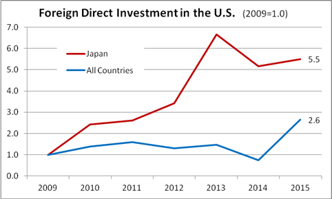 Data Source: US Bureau of Economic Analysis. Graphic courtesy of Embassy of Japan. Click to enlarge.