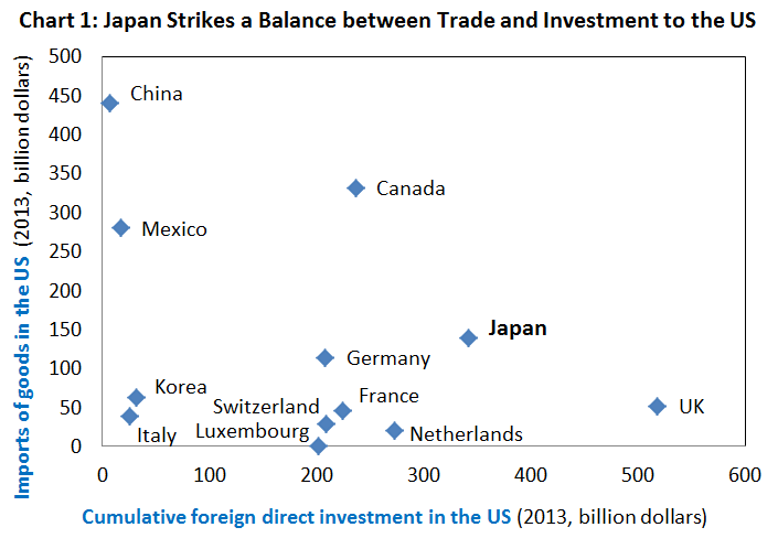 Chart 1: Japan Strikes a Balance between Trade and Investment to the US