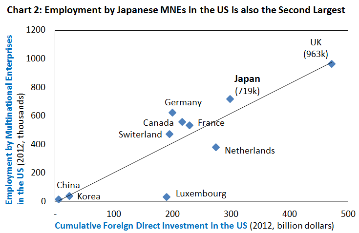 Chart 2: Employment by Japanese MNEs in the US is also the Second Largest