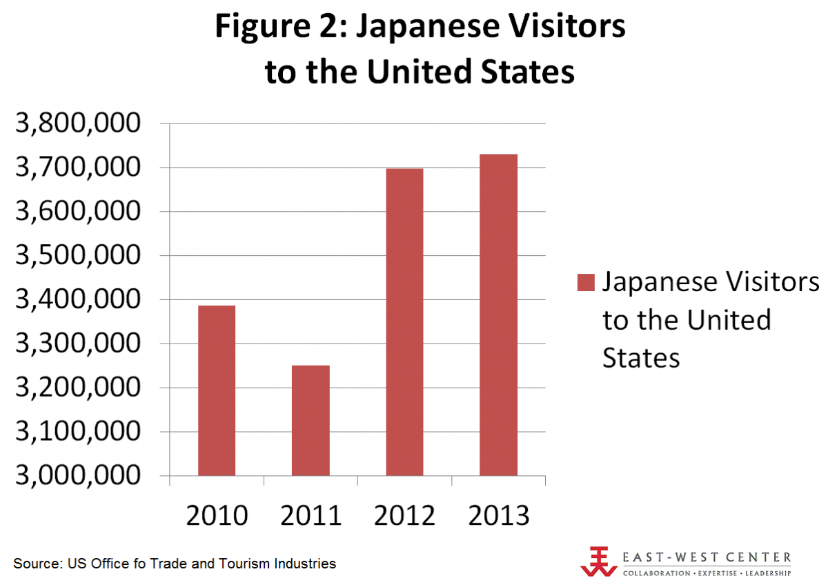 The number of Japanese tourists coming to the US has also risen substantially compared to recent years.