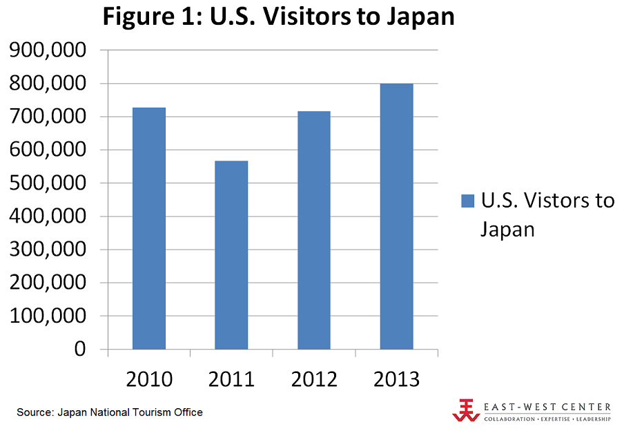 US tourism to Japan has surpassed the level it was at even before the Fukushima disaster brought the numbers down.