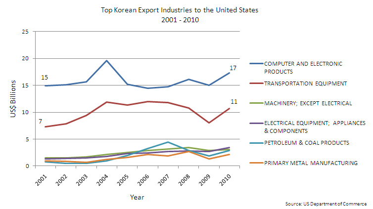 Top Korean Export Industries to the United States 2001-2011 Data Source: U.S. Department of Commerce