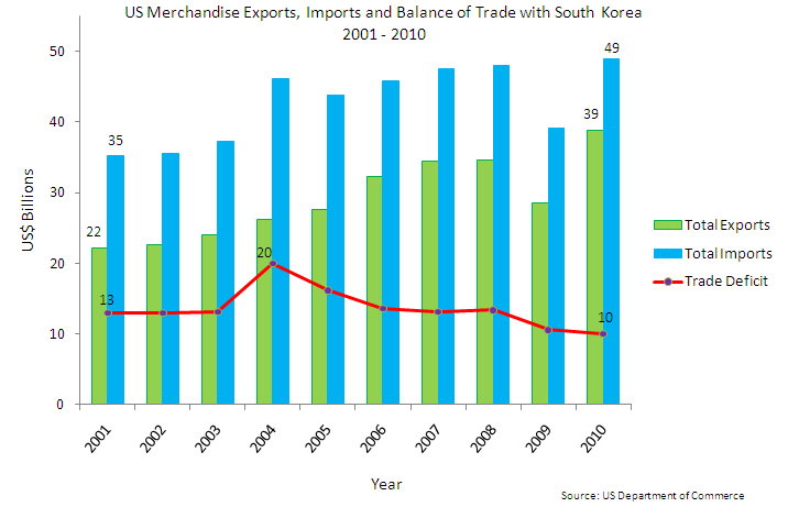 US Merchandise Exports, Imports and Balance of Trade with South Korea 2001-2011 Data Source: U.S. Department of Commerce