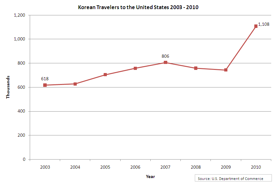 Korean Travelers to the United States 2003 - 2010 Source: U.S. Department of Commerce