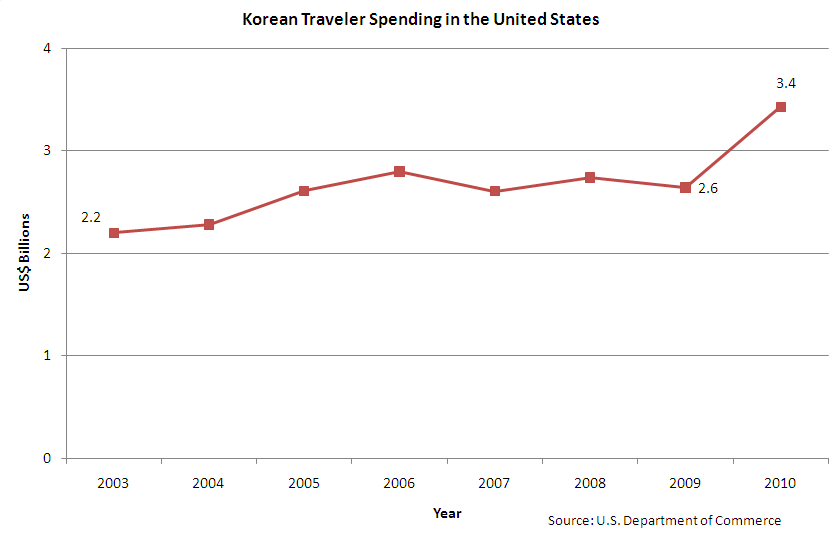 Gross Korean Traveler Spending in the United States Source: U.S. Department of Commerce