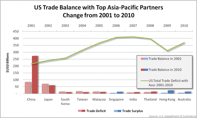 US Trade Balance with Asia Graph