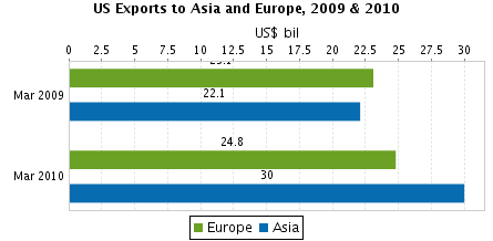 US Exports to Asia and Europe, 2009 & 2010 Image Source: http://sheet.zoho.com