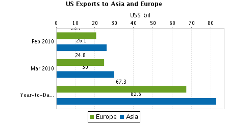 US Exports to Asia and Europe. Image Source: http://sheet.zoho.com