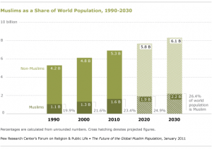 Muslims as a Share of World Population, 1990-2030. Courtesy Pew Research Center. (Click to enlarge)