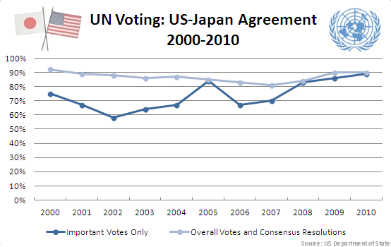 UN Voting: US-Japan Agreement 2000-2010, Source: US Department of State