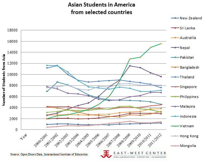 Asian Students in America from Selected Countries