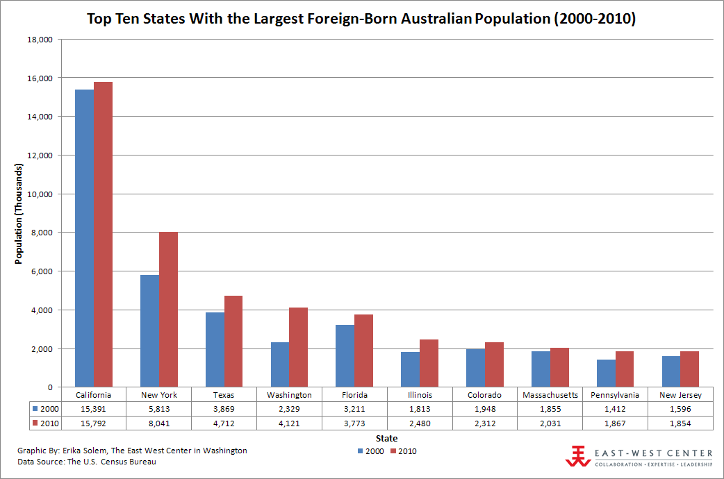 Top Ten States With the Largest Foreign-Born Australian Population (2000-2010)