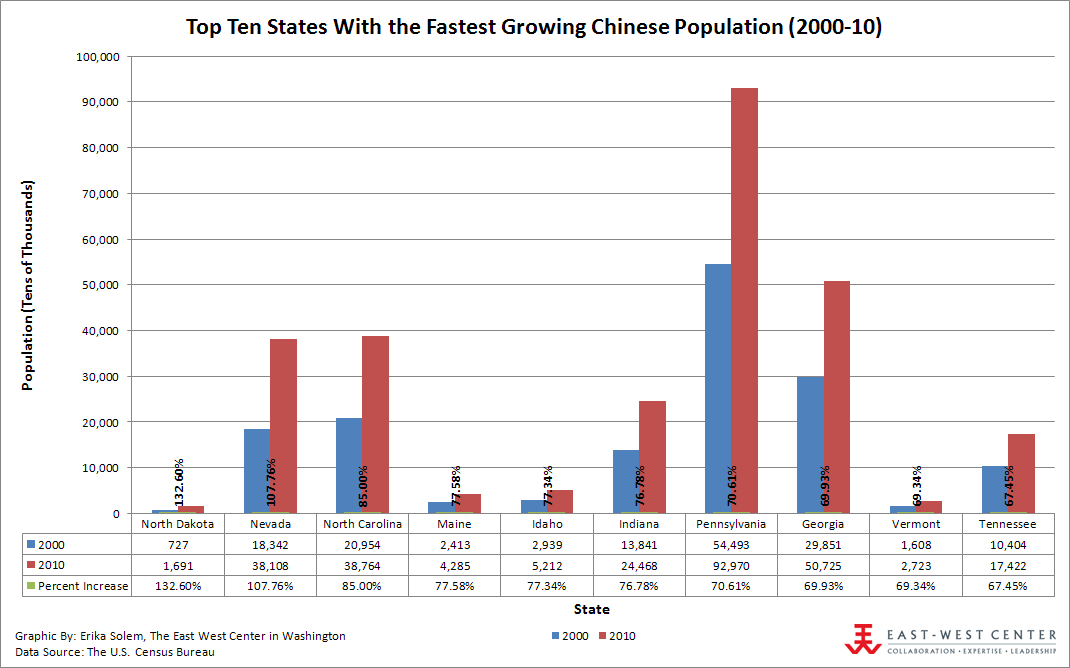 Top ten states with the fastest growing chinese population 2000 2010