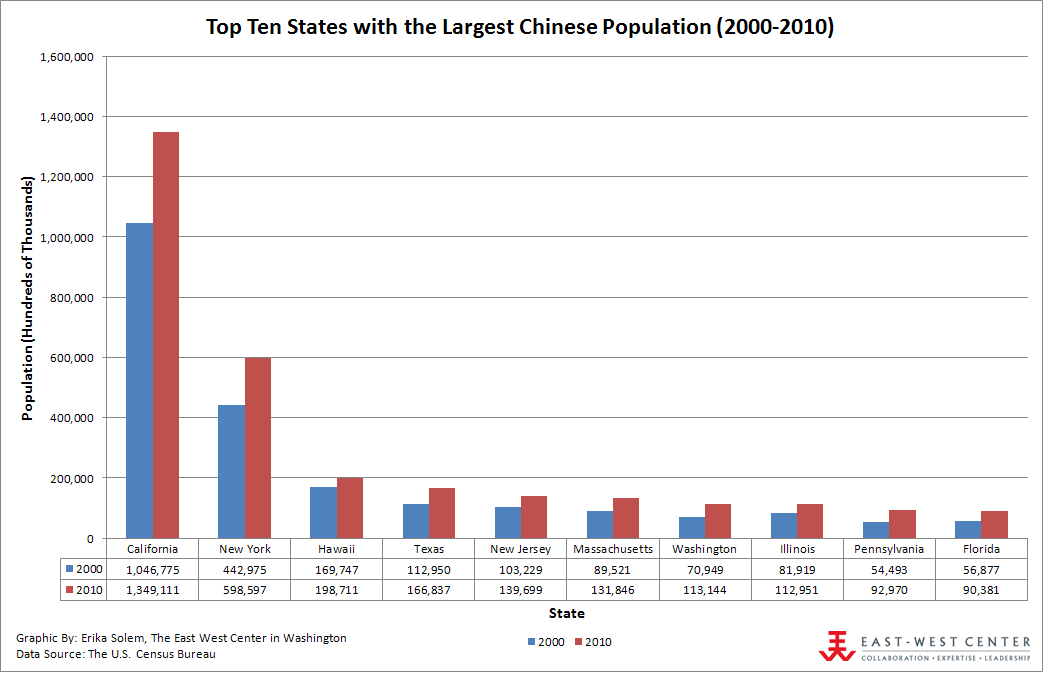 Update to date information about population in China in 2015