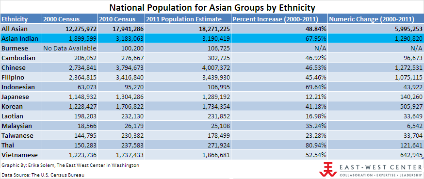 National Population for Asian Groups by Ethnicity