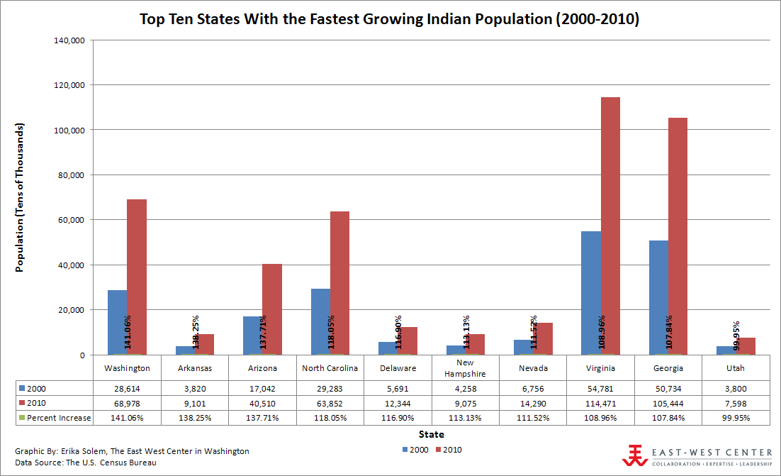 Top Ten States With the Fastest Growing Indian Population (2000-2010)