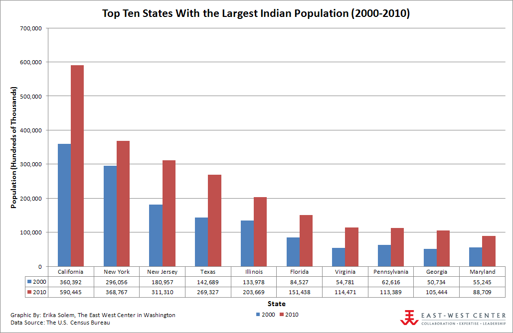 Top Ten States With the Largest Indian Population (2000-2010)