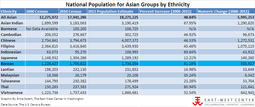 Usa south asian population dating