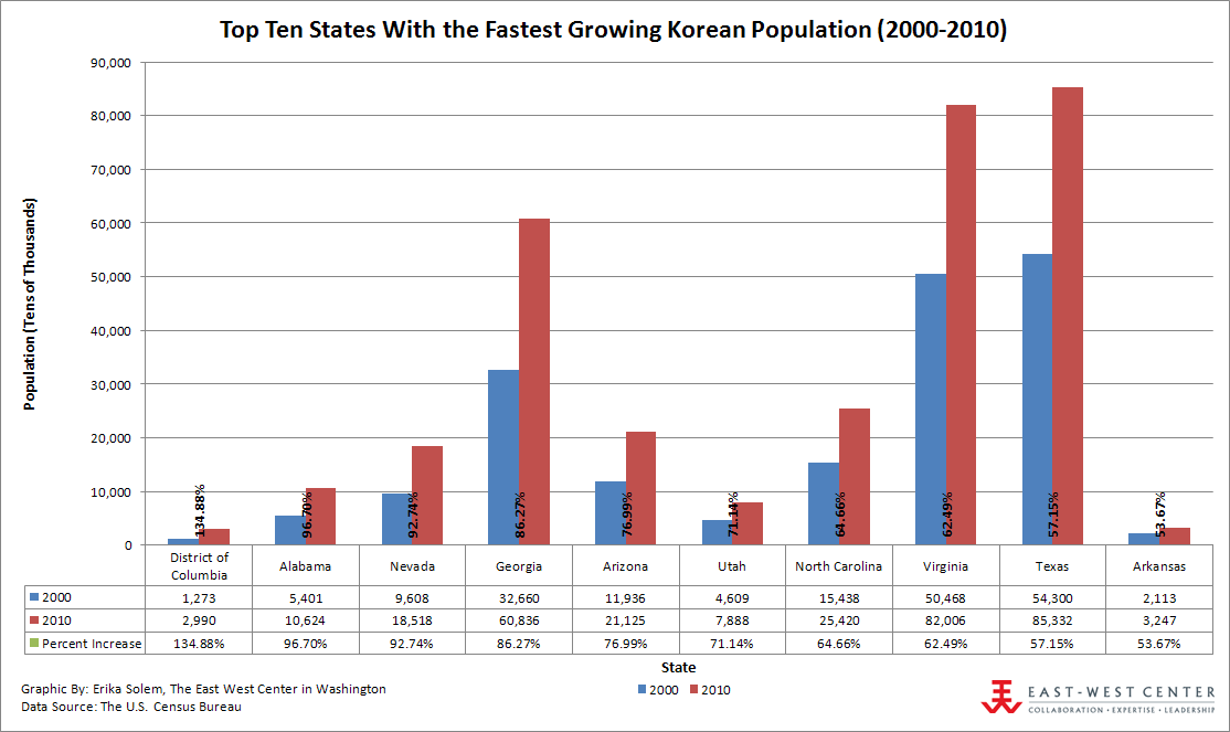 Top Ten States With the Fastest Growing Korean Population by State (2000-2010)
