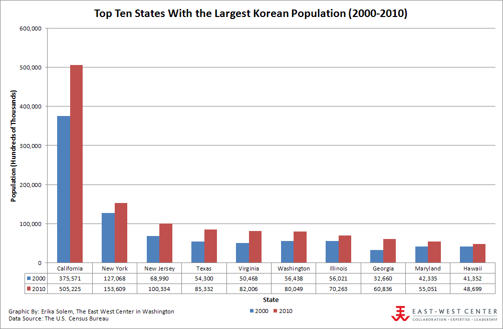 Top Ten States With the Largest Korean Population (2000-2010)