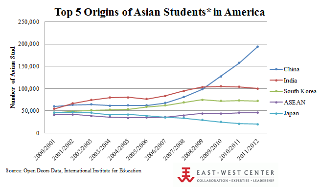Top 5 Origins of Asian Students* in America