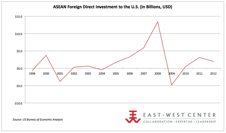 us asean investments asia matters for america by the east west center. Black Bedroom Furniture Sets. Home Design Ideas