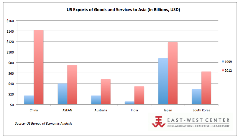 US Exports to Asia, 2012 (in Billions, USD)