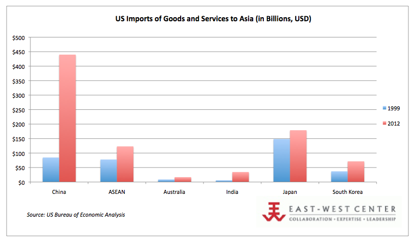 US Imports from Asia, 2012 (in Billions, USD)