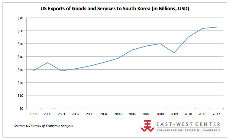 US Exports to South Korea (1999-2012)
