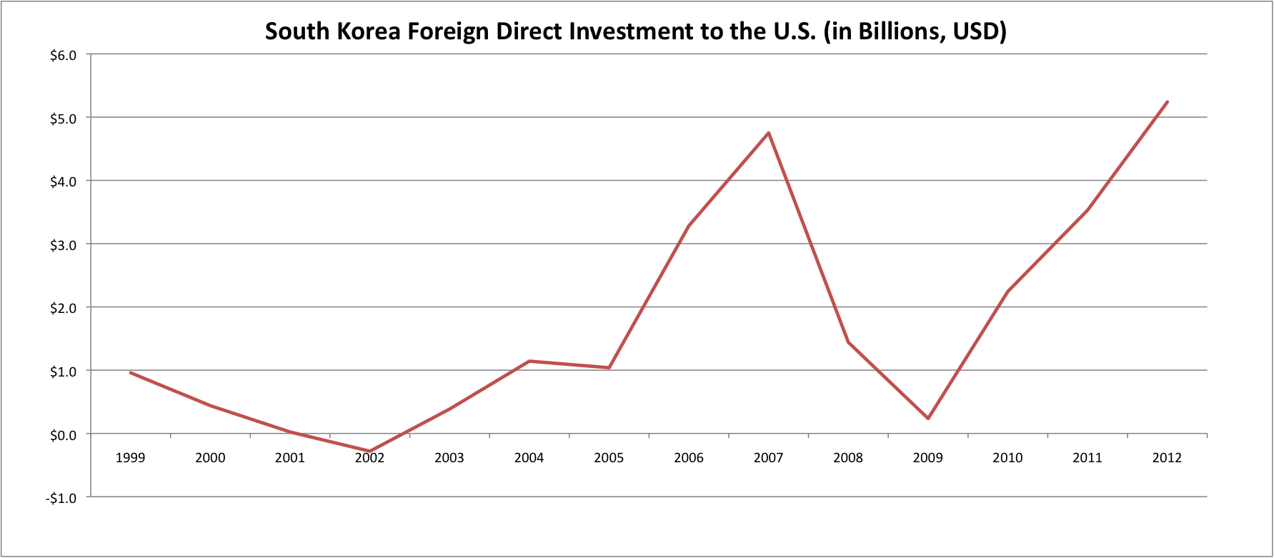 south korea as an fdi Us department of state to enact policies to attract fdi, foreign investment in south korea is still at times foreign direct investment and foreign.